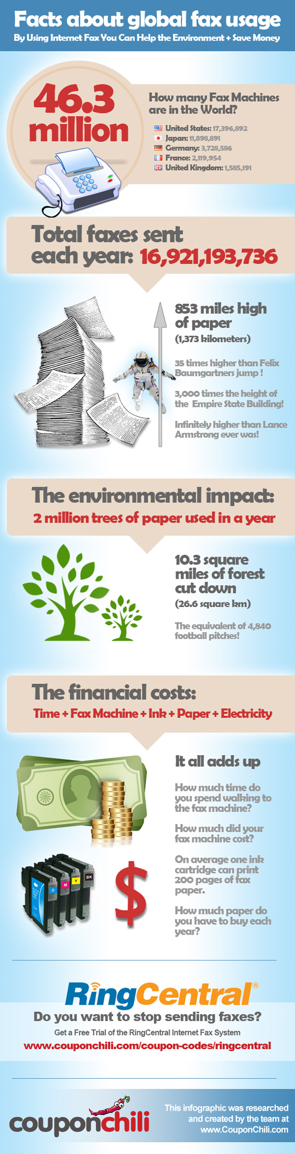 The Impact of Global Fax Usage Infographic